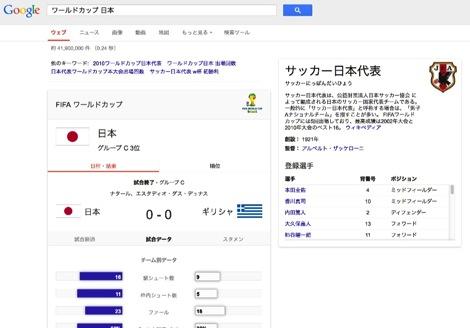 Googleで「ワールドカップ」