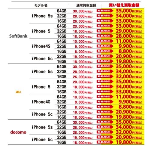 iPhone 6 買い替えキャンペーン