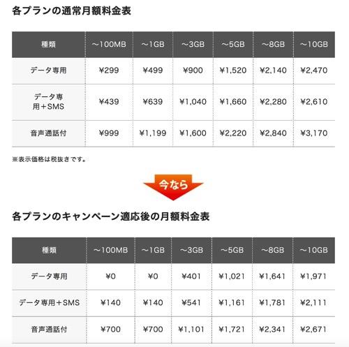最大1年間ゼロ円キャンペーン